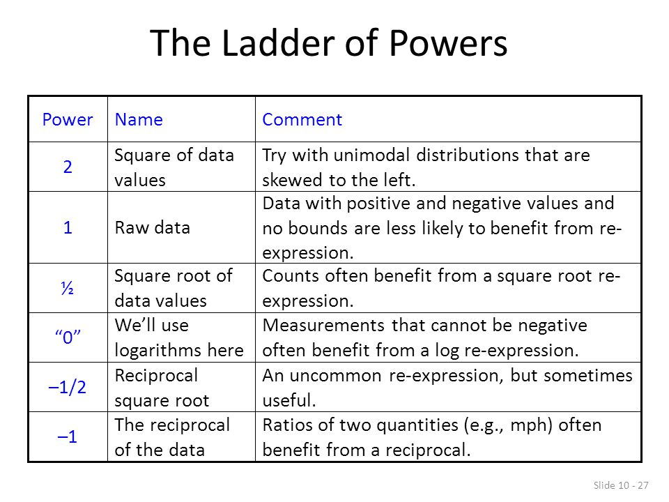 The Ladder of Powers Ratios of two quantities (e.g., mph) often benefit from a reciprocal. The reciprocal of the data.