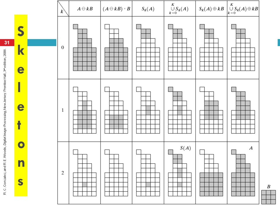 Distance Transform The distance transform of a simple shape. Note that we are using the `chessboard distance metric.