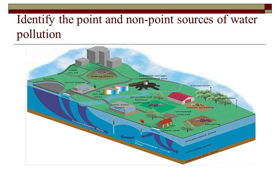 Identify the point and non-point sources of water pollution