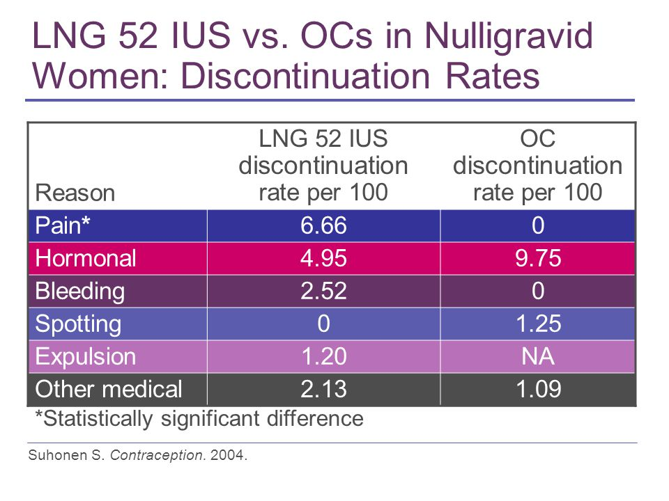LNG 52 IUS vs. OCs in Nulligravid Women: Discontinuation Rates