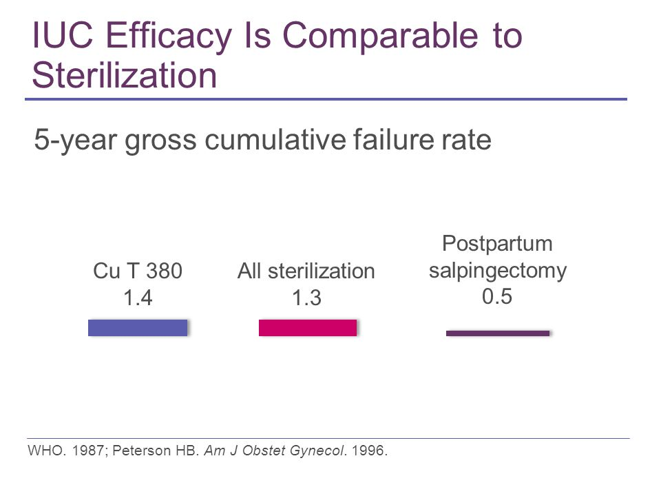 IUC Efficacy Is Comparable to Sterilization