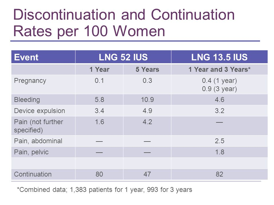 Discontinuation and Continuation Rates per 100 Women