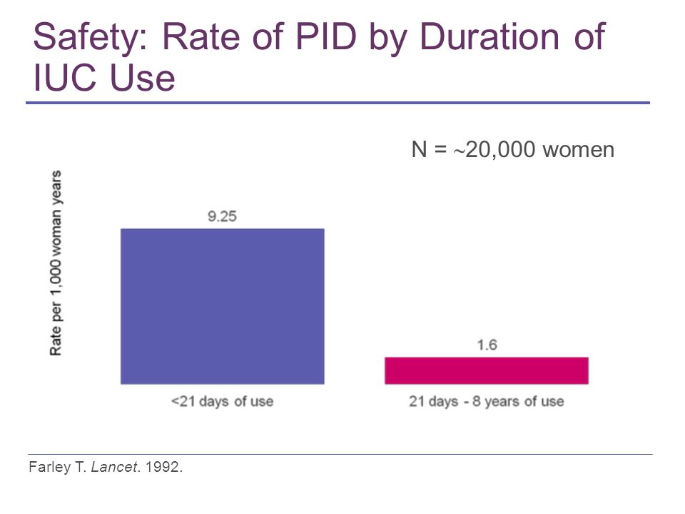Safety: Rate of PID by Duration of IUC Use