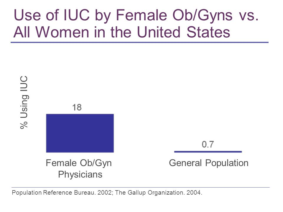 Use of IUC by Female Ob/Gyns vs. All Women in the United States