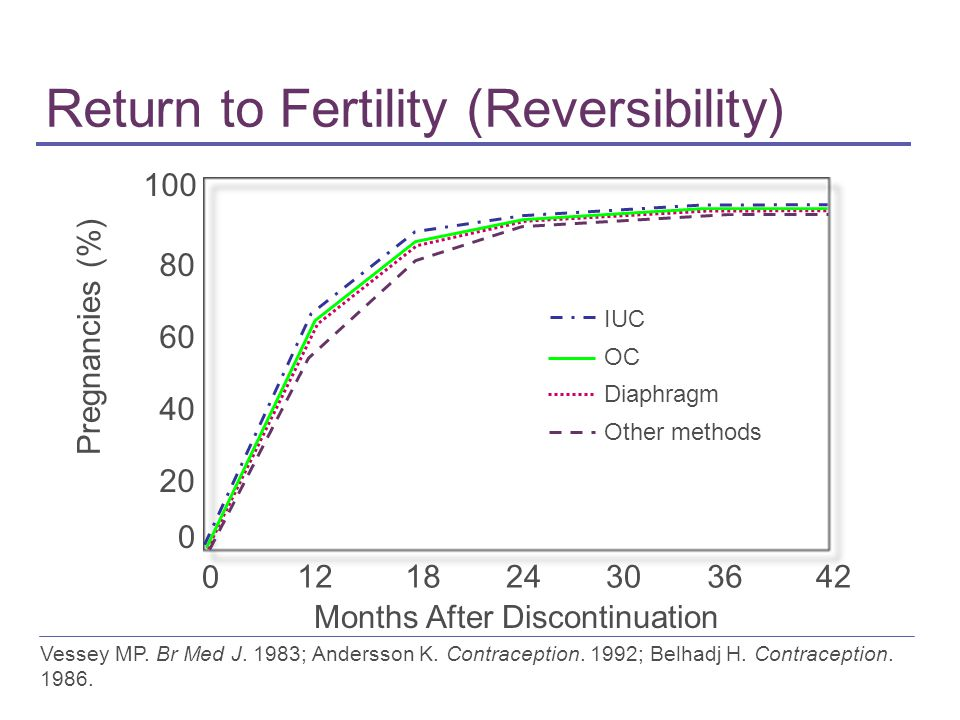 Return to Fertility (Reversibility)