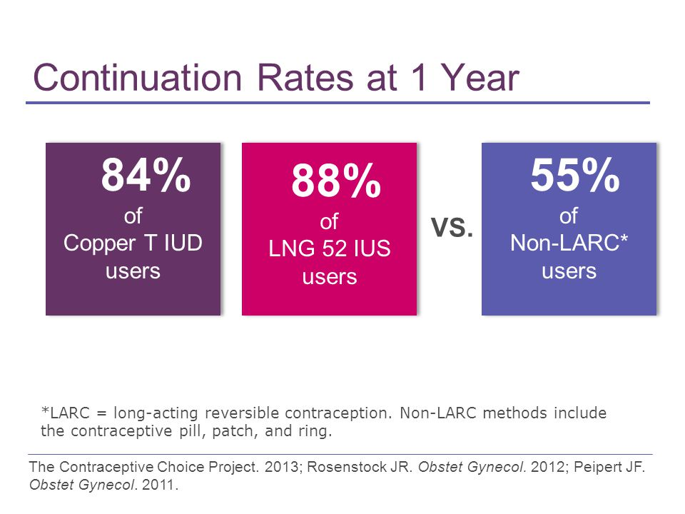 Continuation Rates at 1 Year