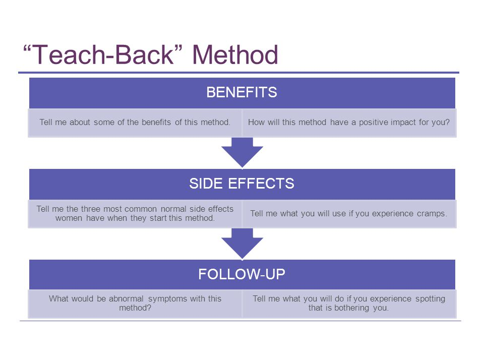 Teach-Back Method Talking Points