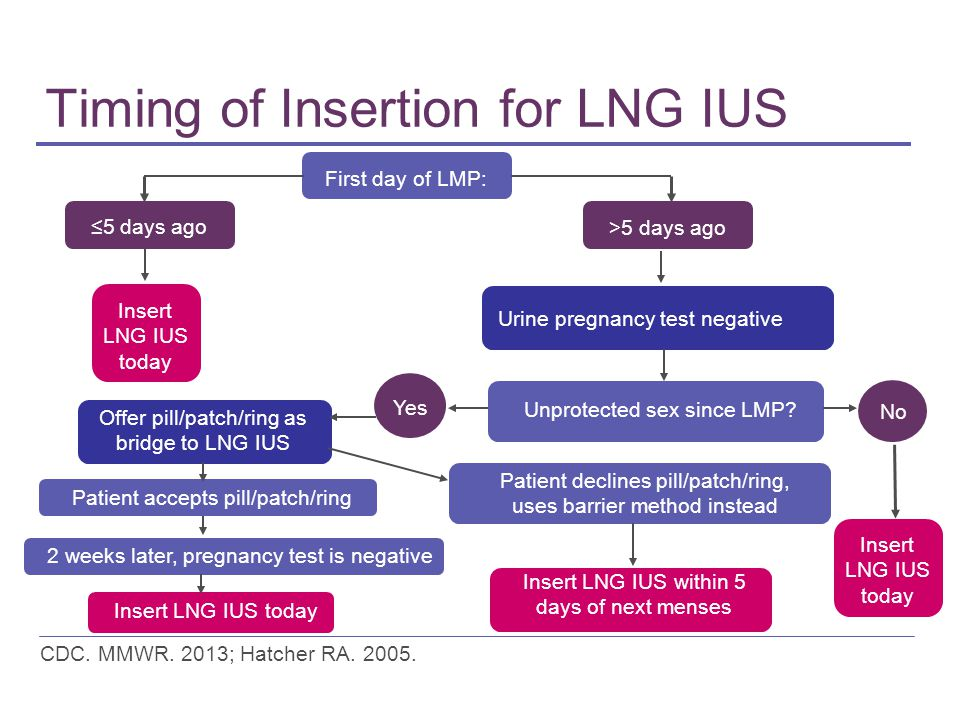 Timing of Insertion for LNG IUS