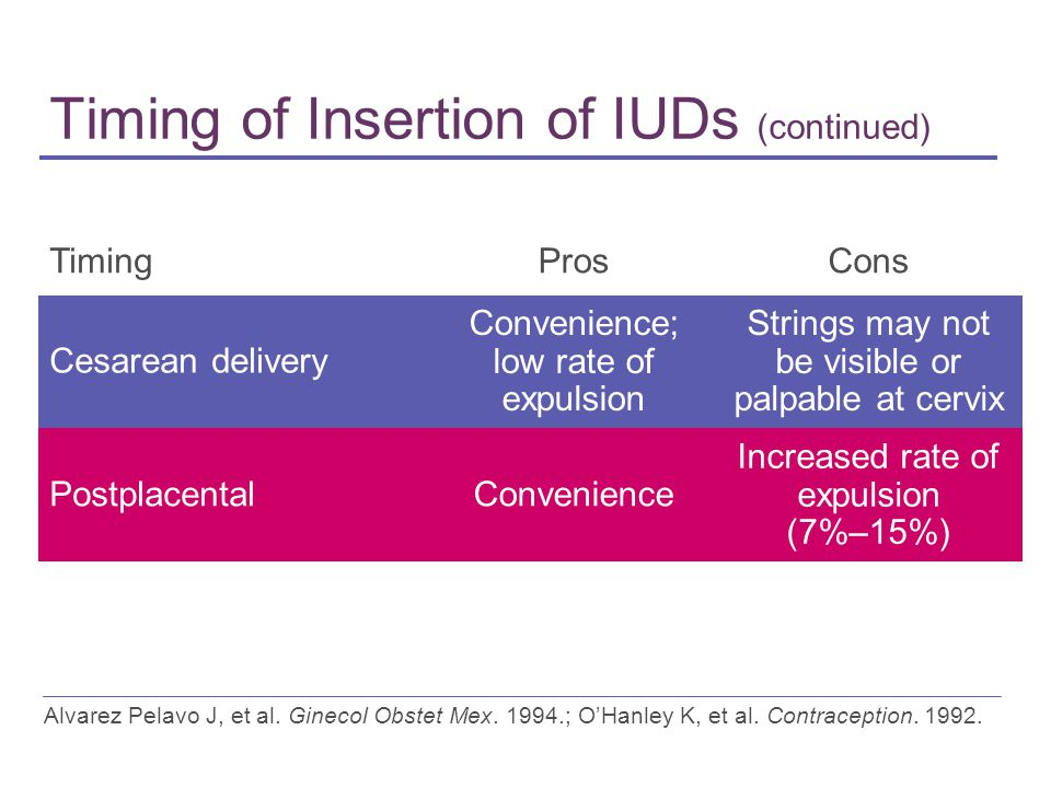 Timing of Insertion of IUDs (continued)