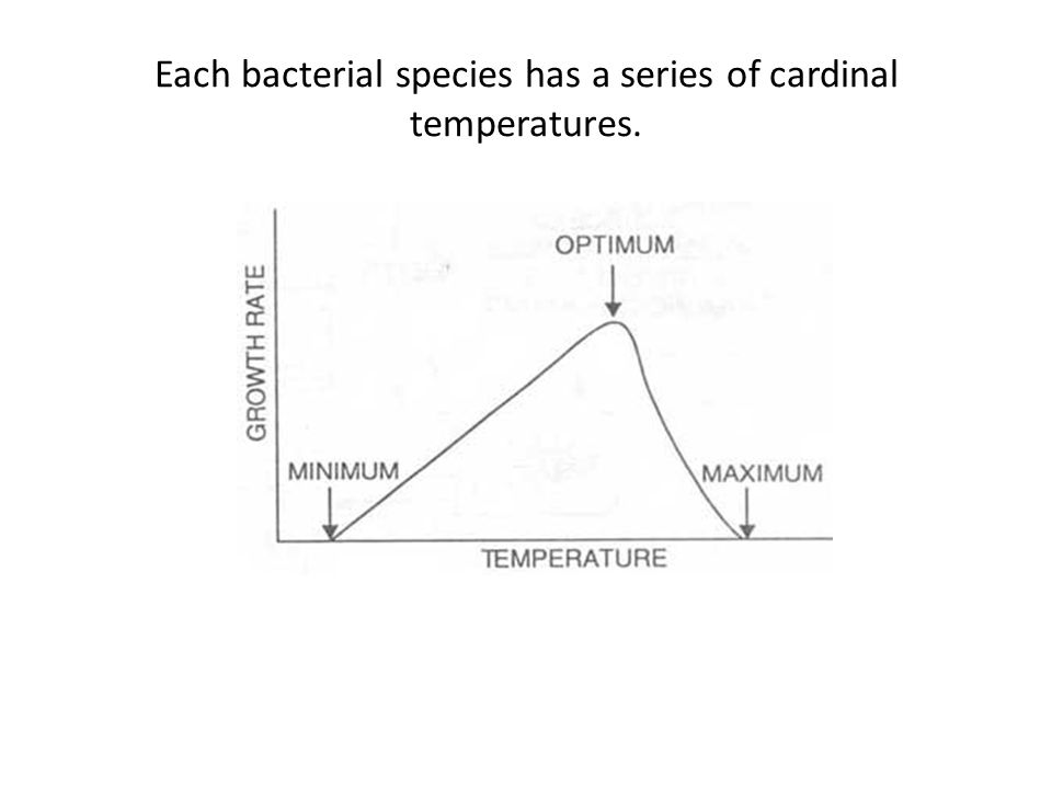 Each bacterial species has a series of cardinal temperatures.