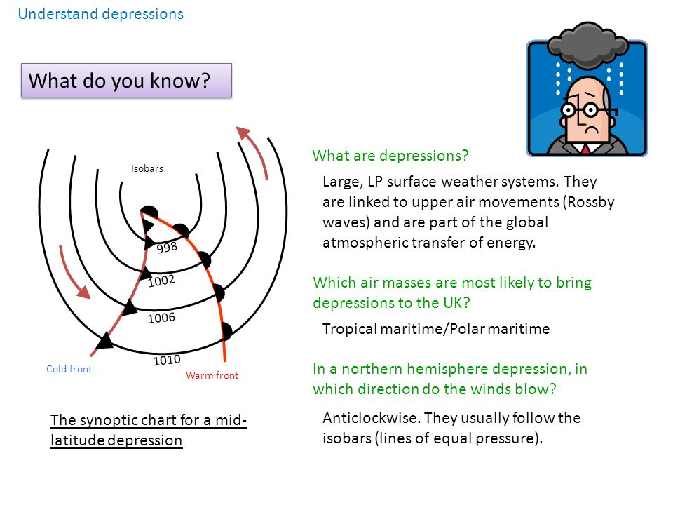 What do you know Understand depressions What are depressions