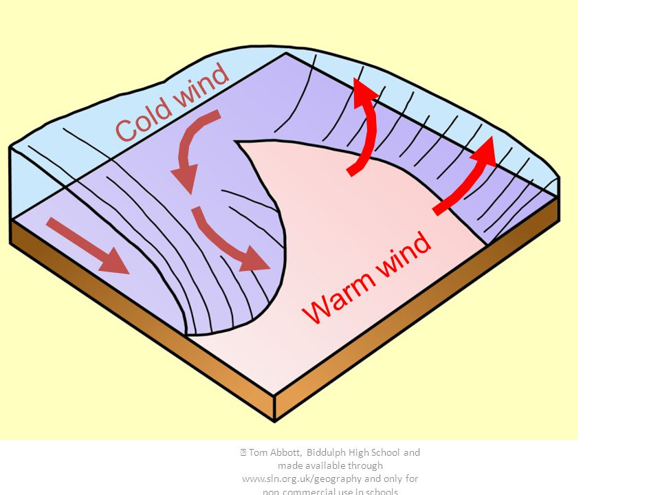 Warm wind Cold wind.