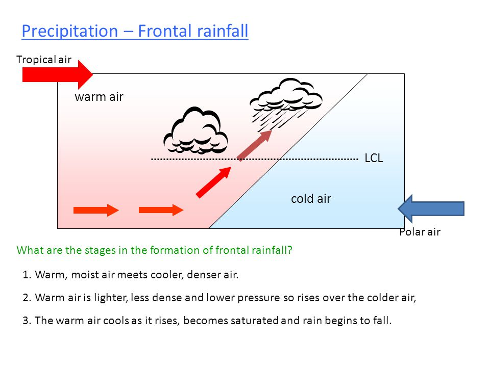 Precipitation – Frontal rainfall