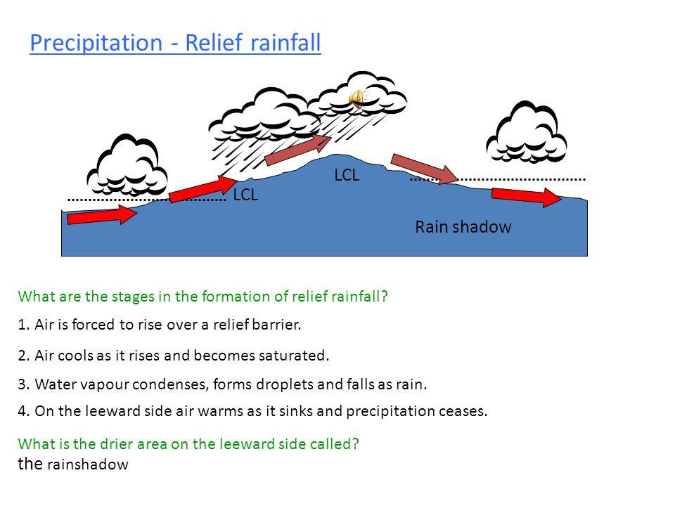 Precipitation - Relief rainfall