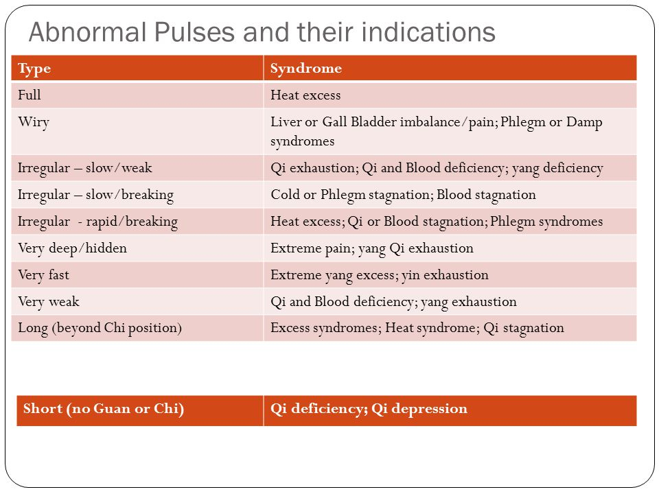 Abnormal Pulses and their indications