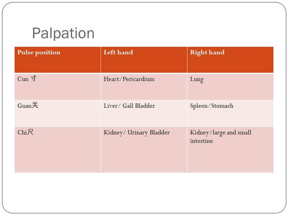 Palpation Pulse position Left hand Right hand Cun 寸 Heart/Pericardium