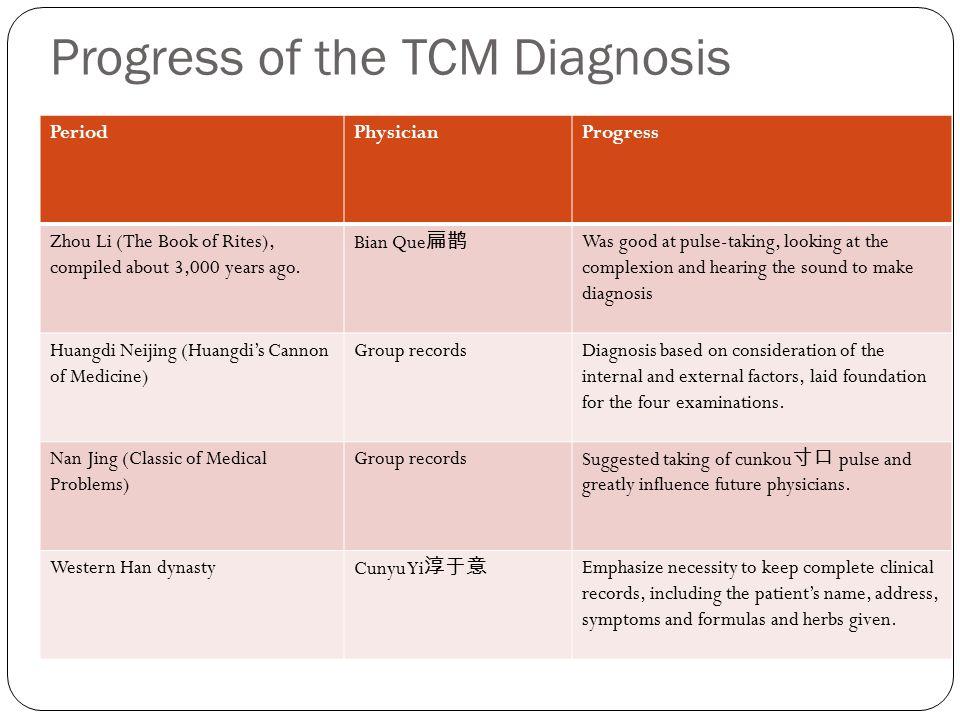 Progress of the TCM Diagnosis