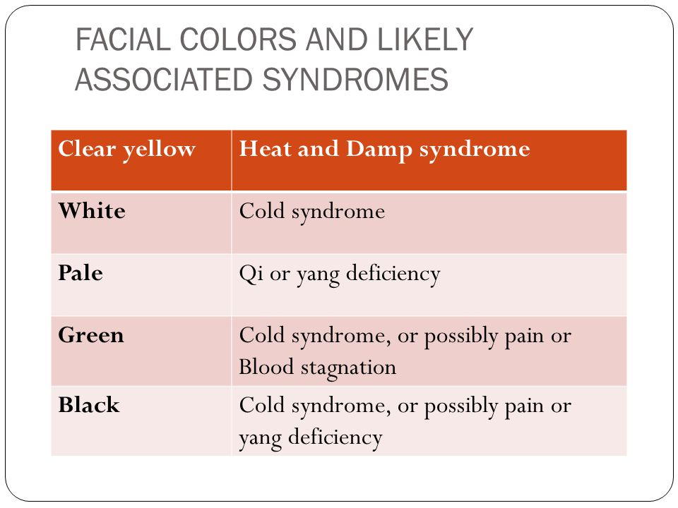 FACIAL COLORS AND LIKELY ASSOCIATED SYNDROMES