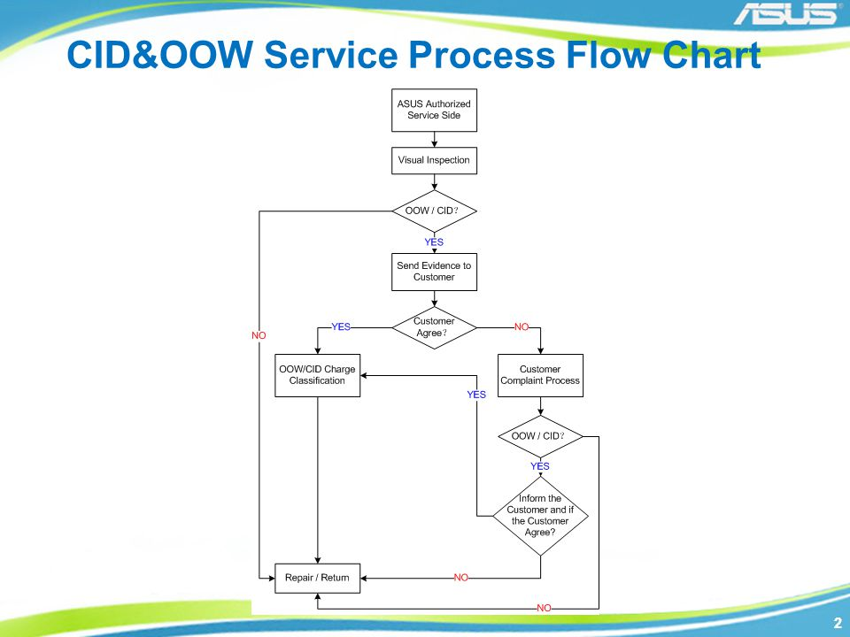 CID&OOW Service Process Flow Chart