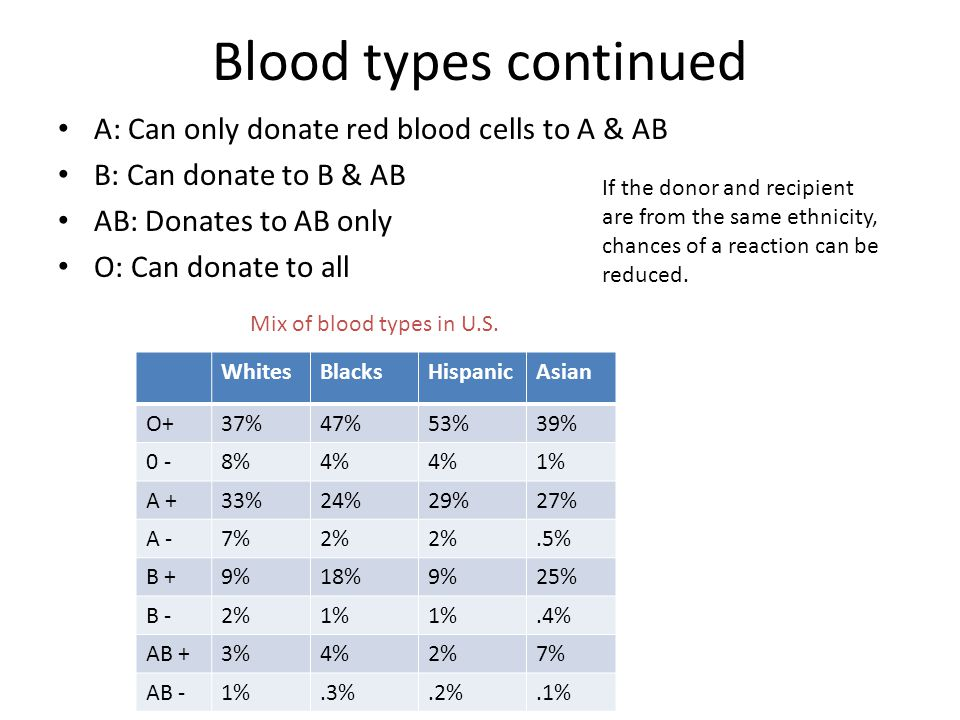 Blood types continued A: Can only donate red blood cells to A & AB