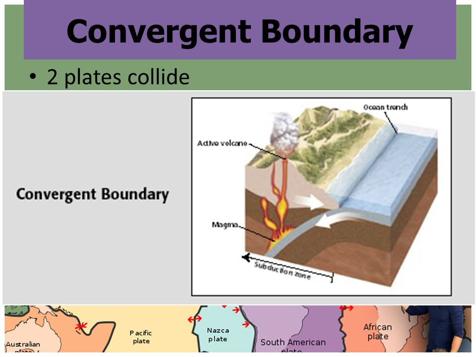 Convergent Boundary 2 plates collide 3 types of Collisions