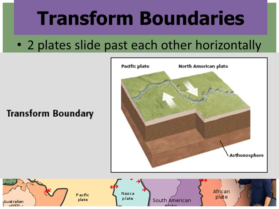 Transform Boundaries 2 plates slide past each other horizontally