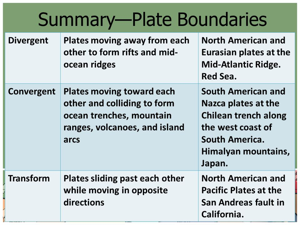 Summary—Plate Boundaries