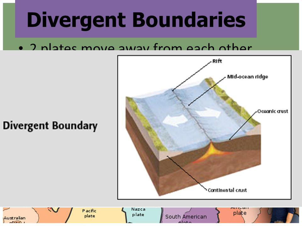 Divergent Boundaries 2 plates move away from each other.