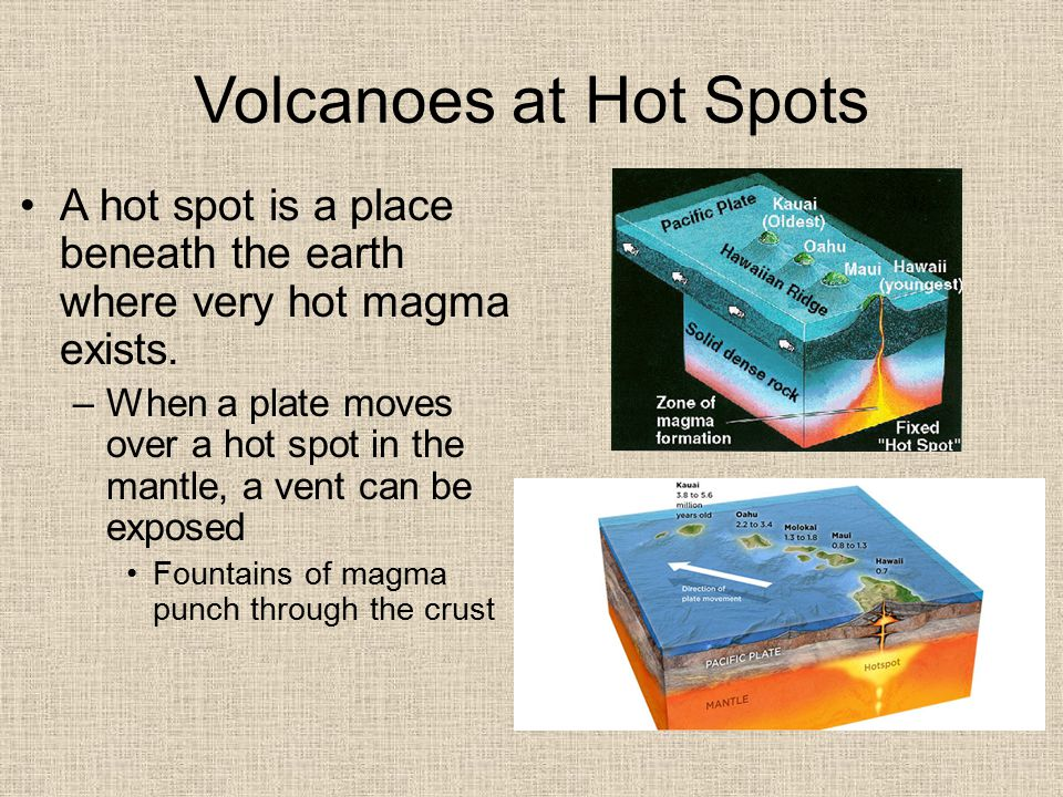 Volcanoes at Hot Spots A hot spot is a place beneath the earth where very hot magma exists.