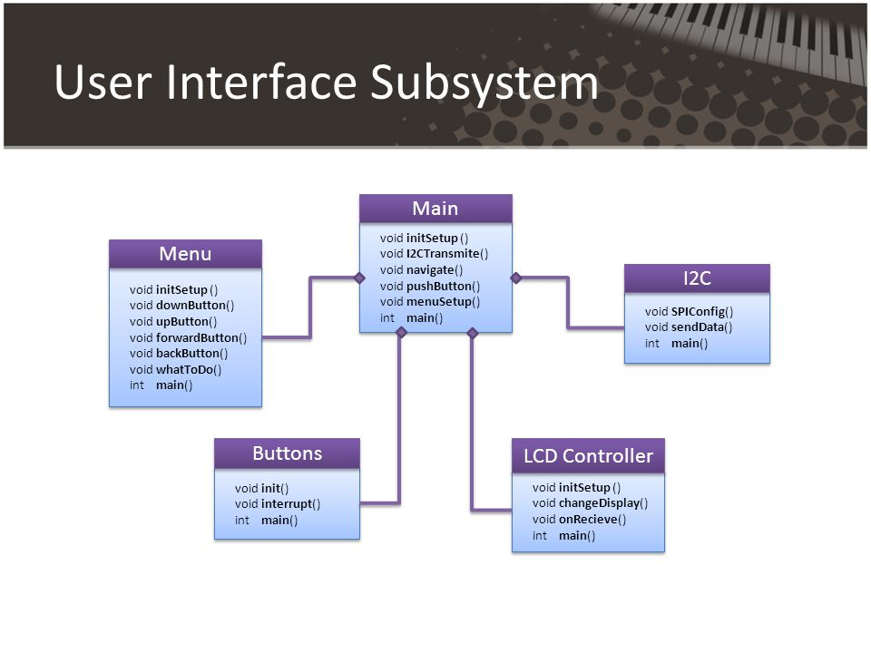 User Interface Subsystem
