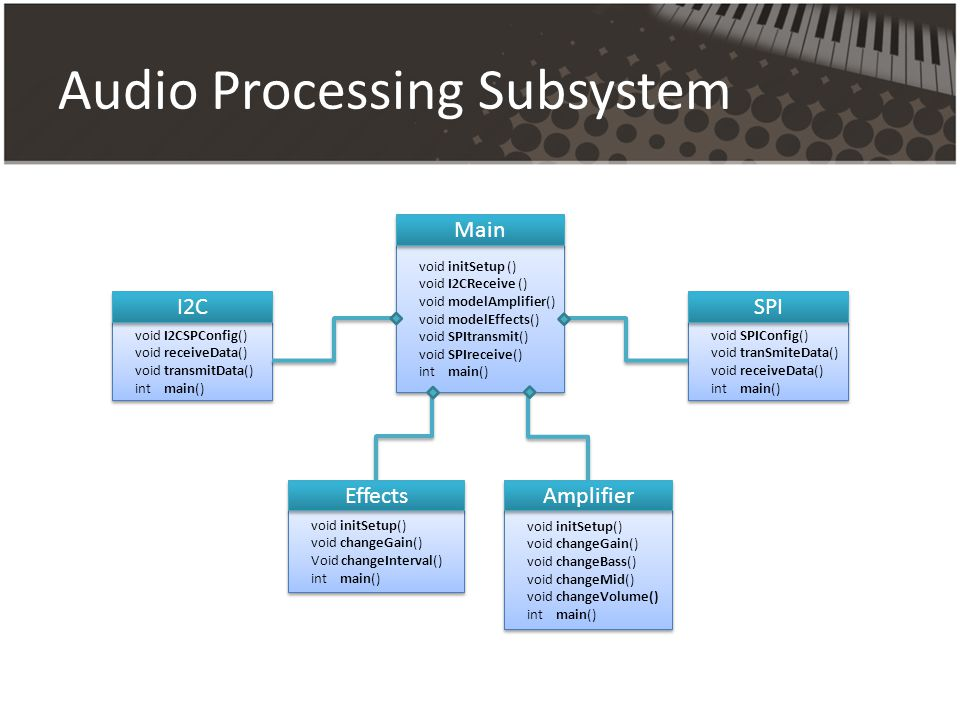 Audio Processing Subsystem