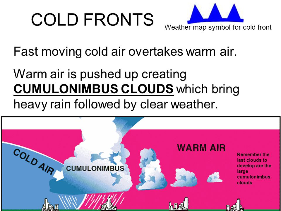 COLD FRONTS Fast moving cold air overtakes warm air.