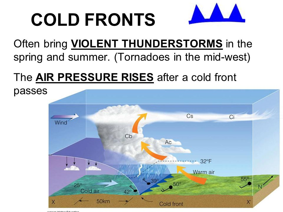 COLD FRONTS Often bring VIOLENT THUNDERSTORMS in the spring and summer. (Tornadoes in the mid-west)