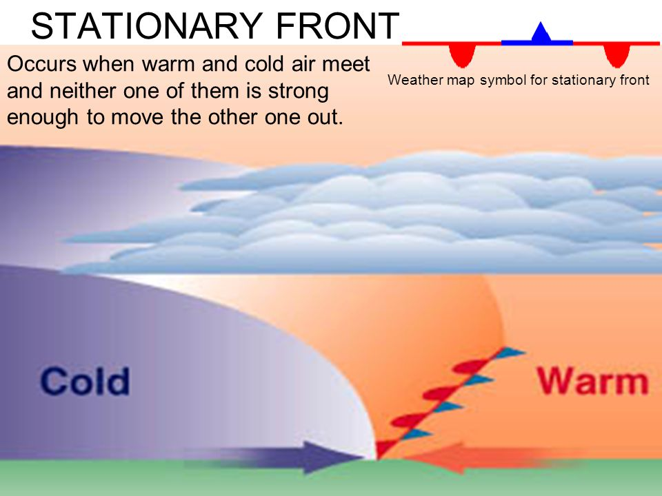 STATIONARY FRONT Occurs when warm and cold air meet and neither one of them is strong enough to move the other one out.
