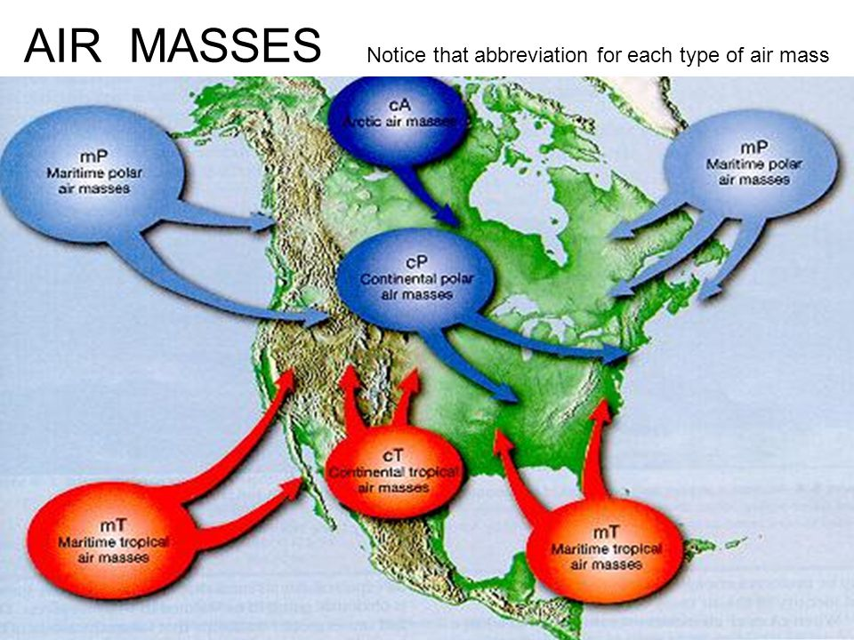AIR MASSES Notice that abbreviation for each type of air mass