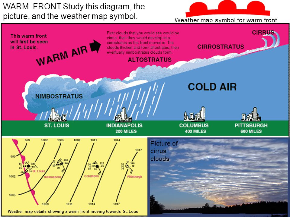 WARM FRONT Study this diagram, the picture, and the weather map symbol.