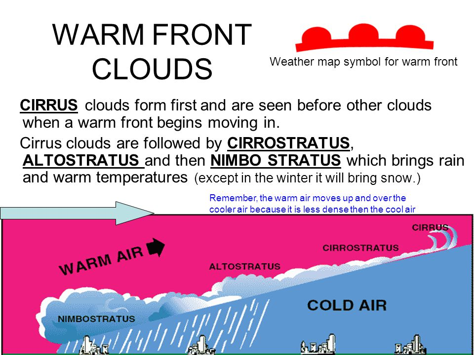 WARM FRONT CLOUDS Weather map symbol for warm front. CIRRUS clouds form first and are seen before other clouds when a warm front begins moving in.