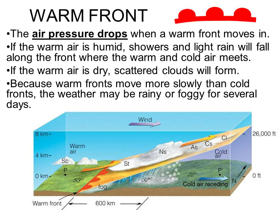 WARM FRONT The air pressure drops when a warm front moves in.