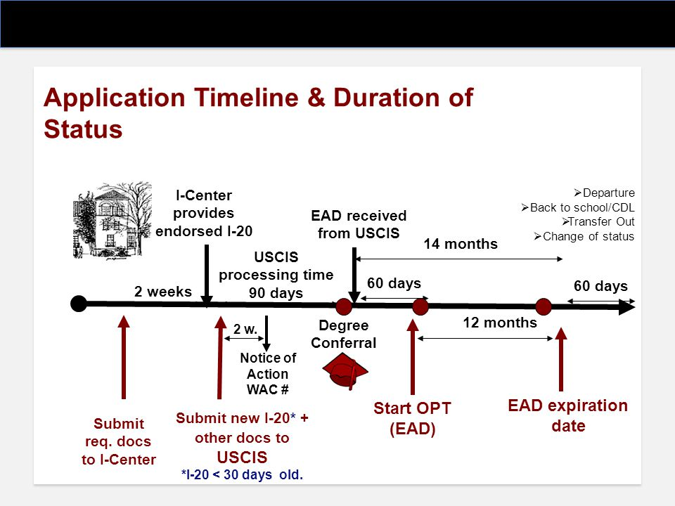 Application Timeline & Duration of Status