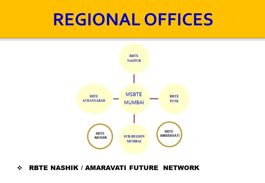 REGIONAL OFFICES RBTE NASHIK / AMARAVATI FUTURE NETWORK RBTE NAGPUR
