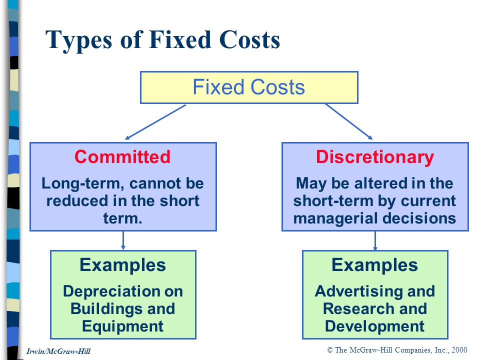 Types of Fixed Costs Fixed Costs Committed Discretionary Examples