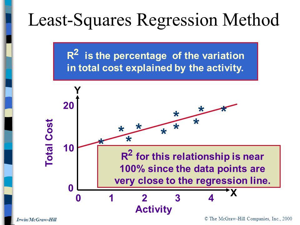 Least-Squares Regression Method
