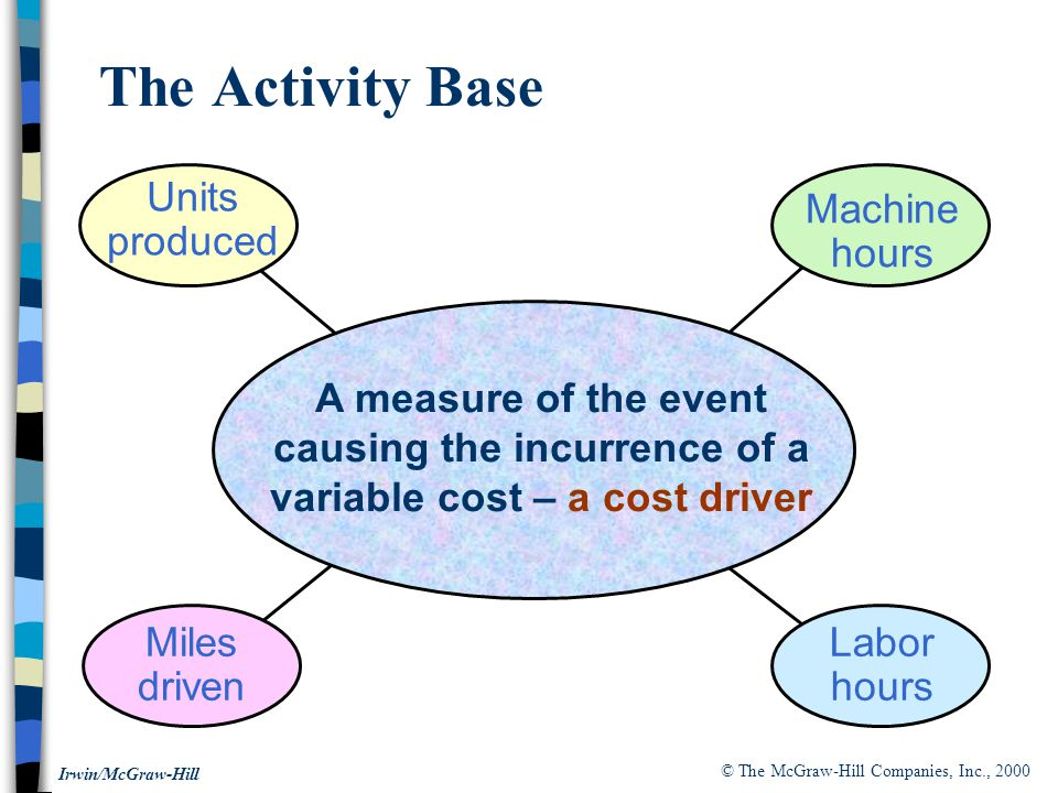 The Activity Base Units produced Machine hours