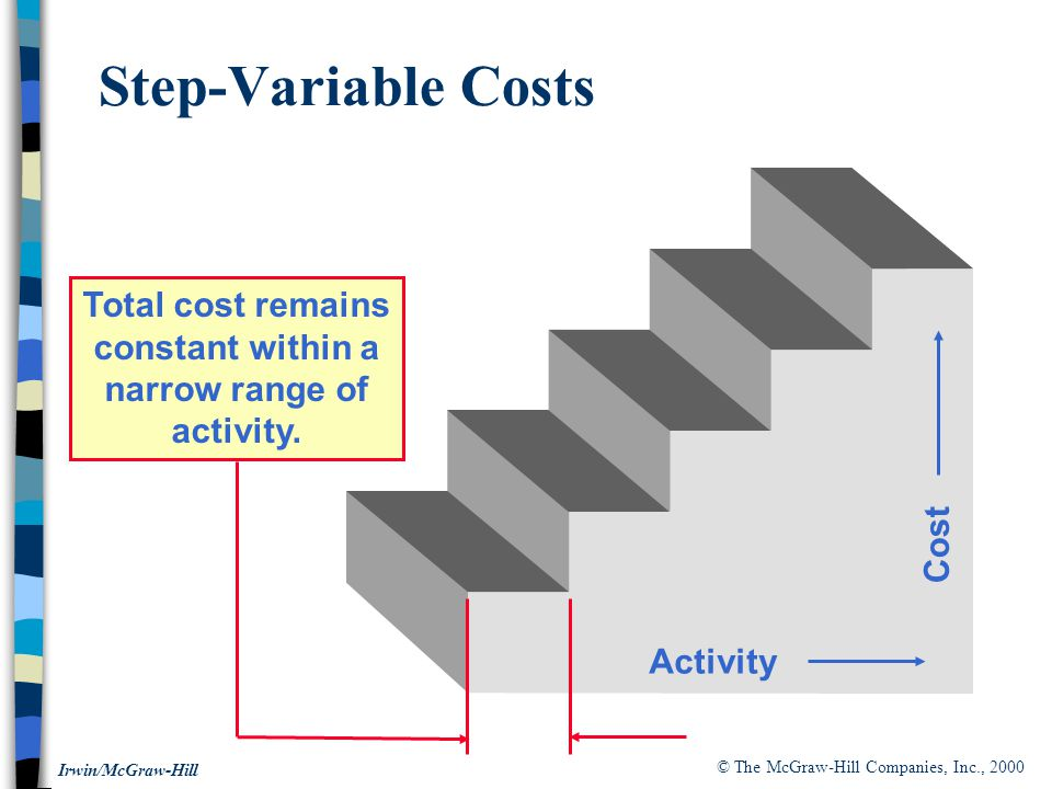 Total cost remains constant within a narrow range of activity.