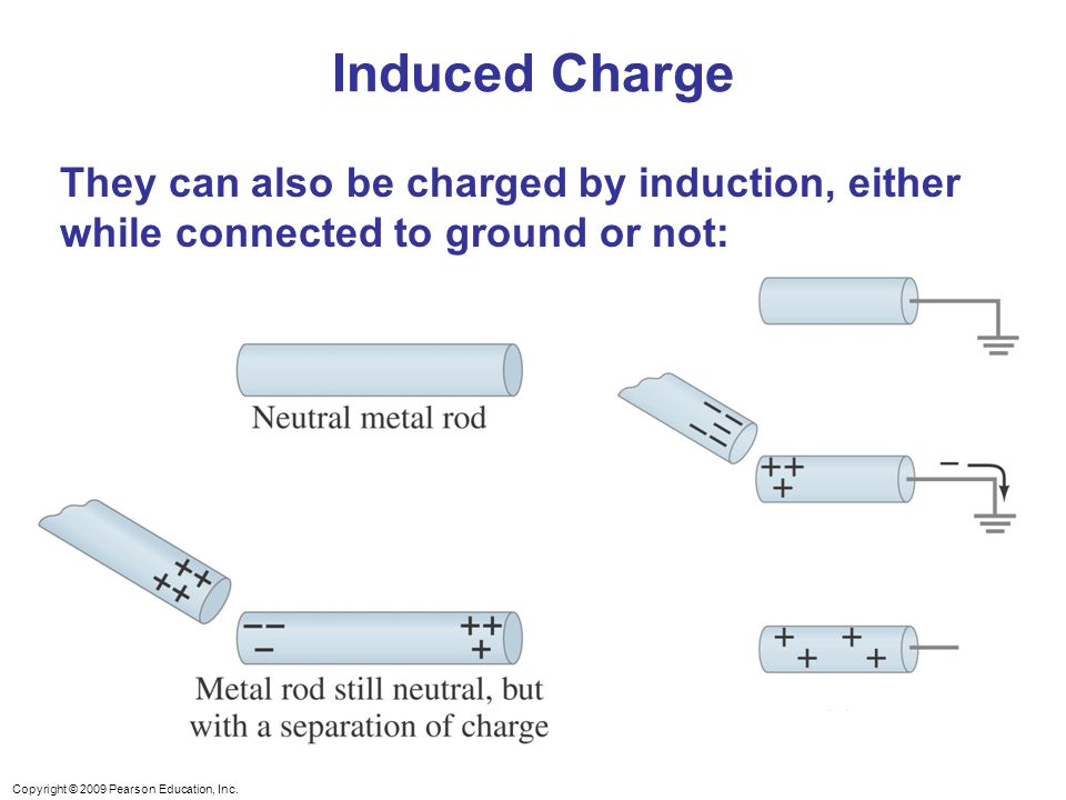 Induced Charge They can also be charged by induction, either while connected to ground or not: Figure 21-7. Charging by induction.