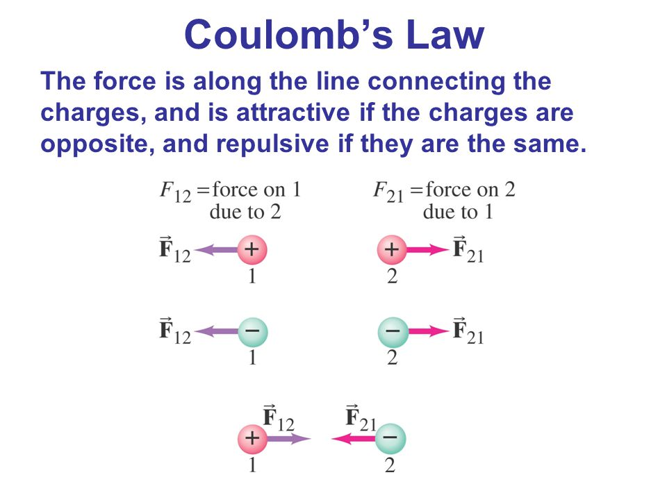 Coulomb's Law The force is along the line connecting the charges, and is attractive if the charges are opposite, and repulsive if they are the same.