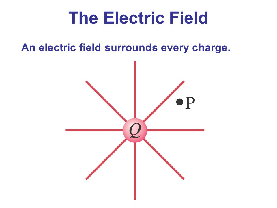 The Electric Field An electric field surrounds every charge.