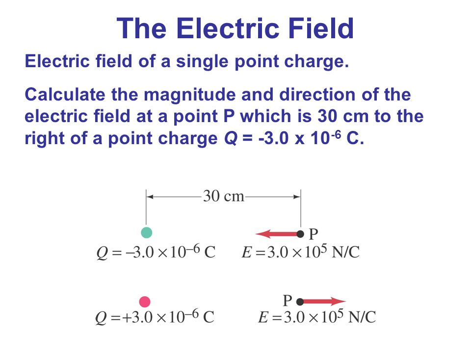The Electric Field Electric field of a single point charge.