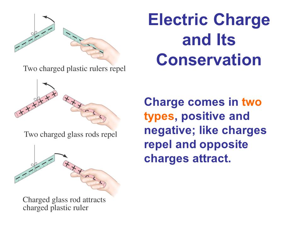 Electric Charge and Its Conservation