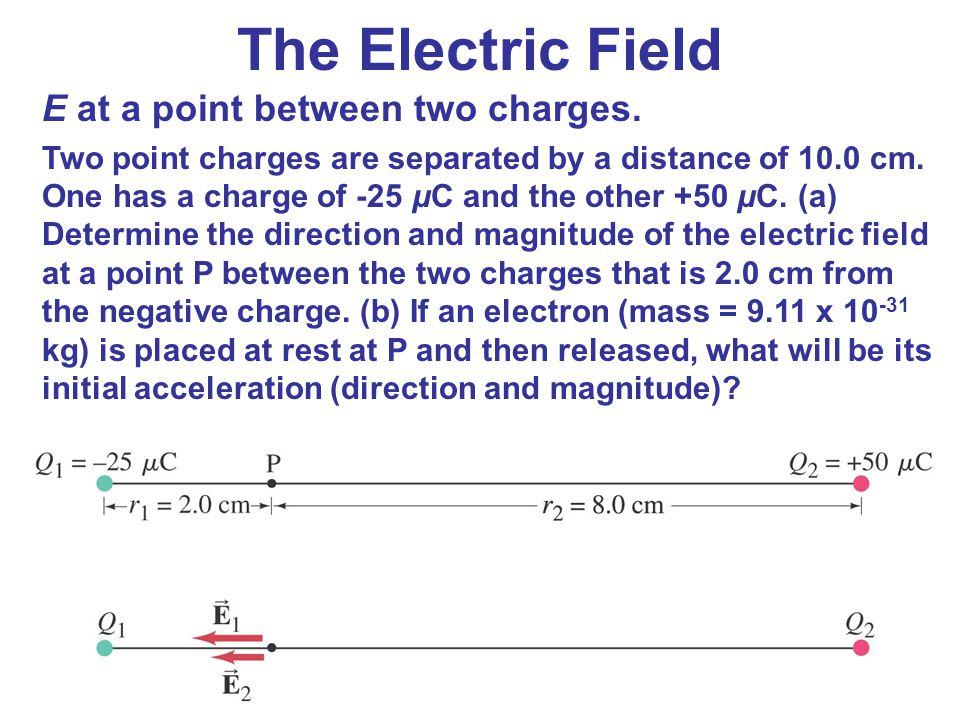 The Electric Field E at a point between two charges.